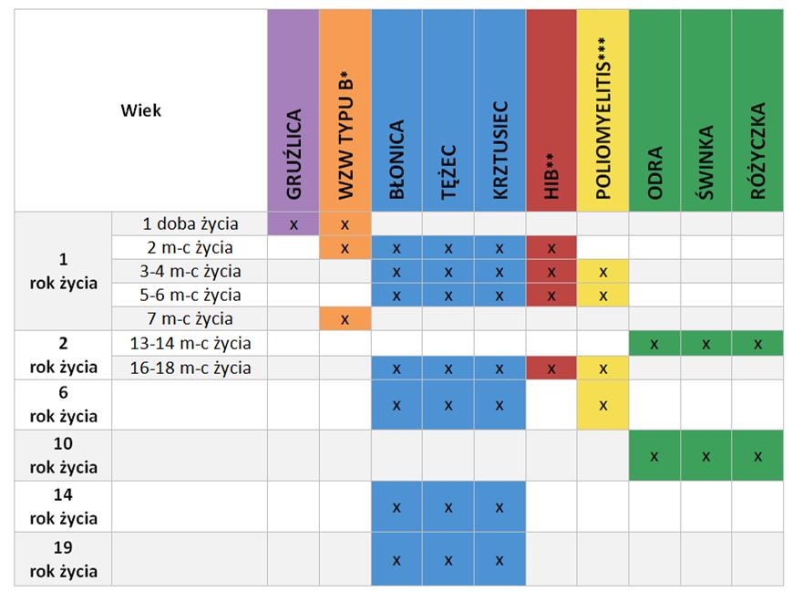 kalendarz szczepien
