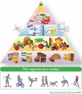 Piramida - młodzież