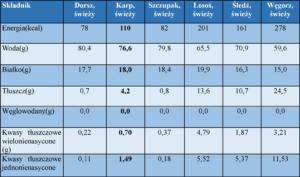 Tabela 1. Wartość odżywcza ryb w 100 g części jadalnych ryb (wg Tabele składu i wartości odżywczej żywności. Hanna Kunachowicz, Irena Nadolna, Beata przygoda, Krystyna Iwanow, IŻŻ, Warszawa)