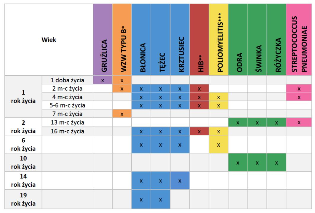 Zmiany W Kalendarzu Szczepień Ochronnych 5krokowdozdrowiapl